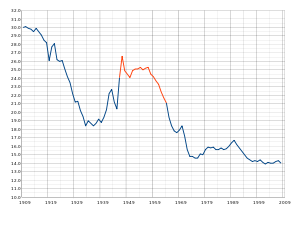 English: US Birth Rates from 1909-2008. The re...