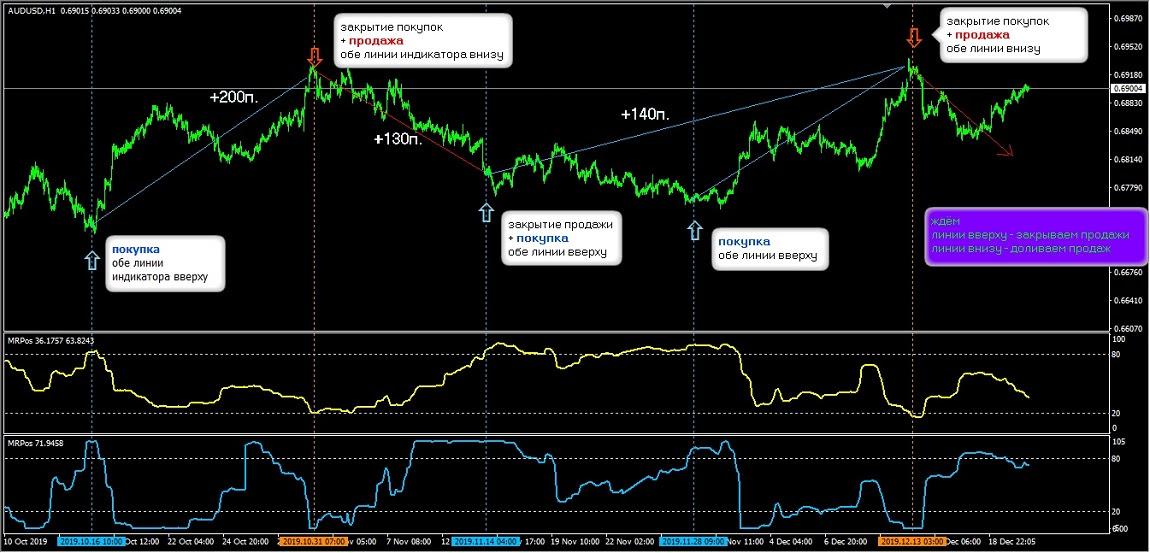 MarketPositions - режим Ratio
