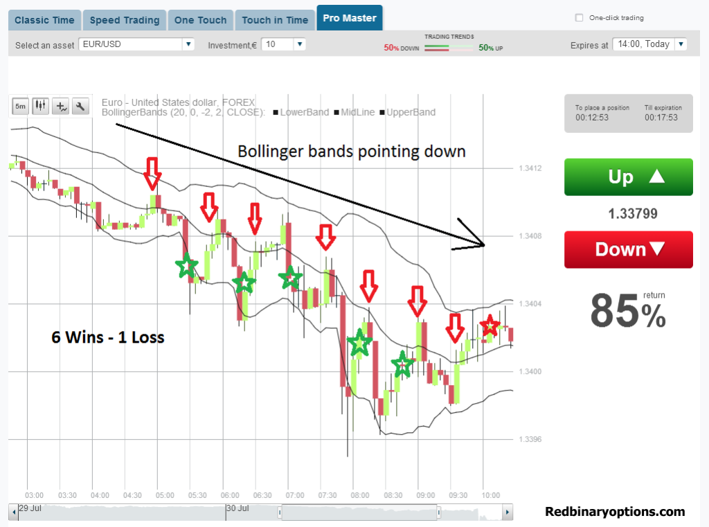 Trading binary options using the bollinger band strategy ...