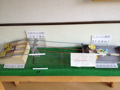 谷川岳天神平ロープウェイの模型