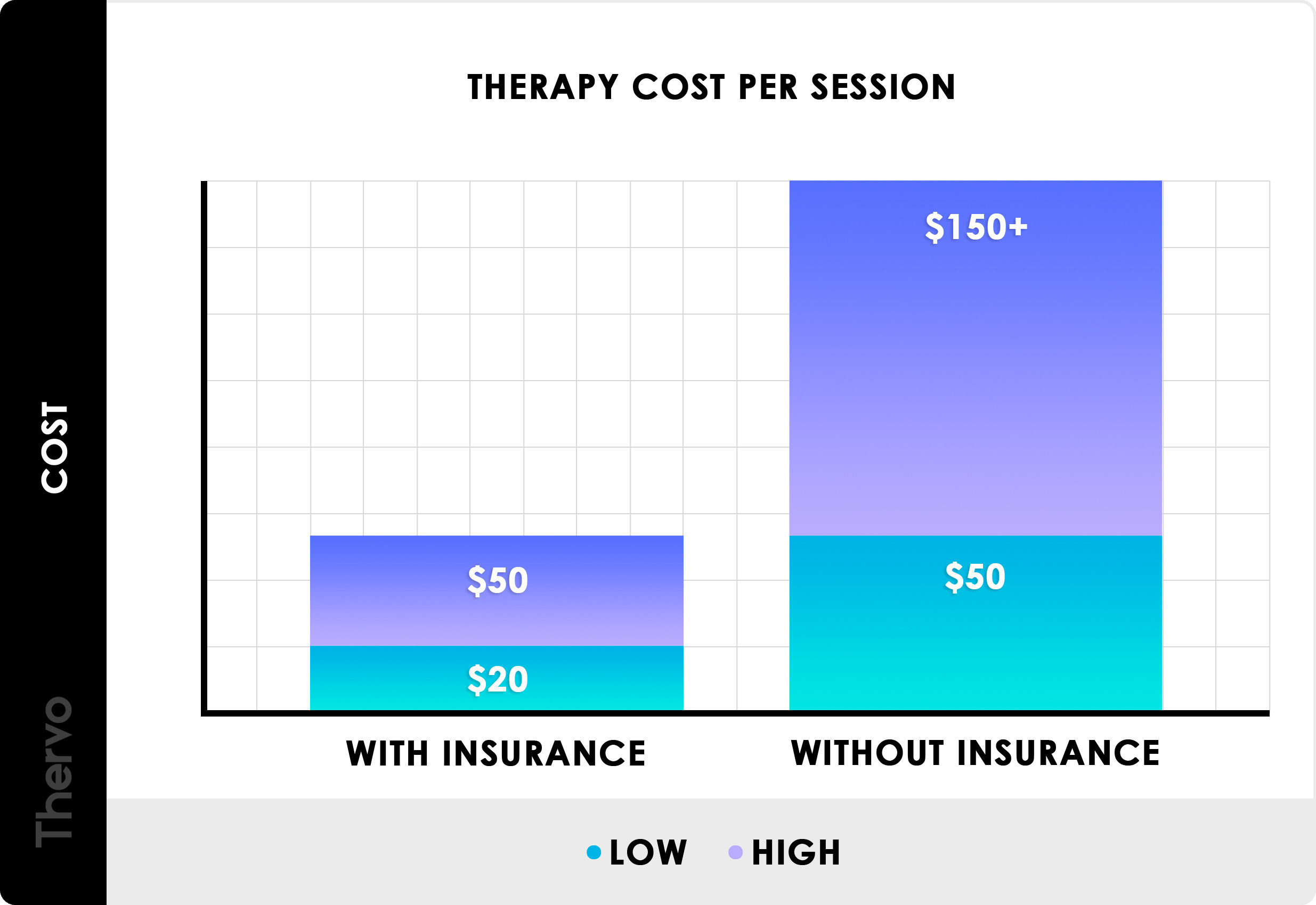 How Much Does Therapy Cost In 2020 Per Session Hour