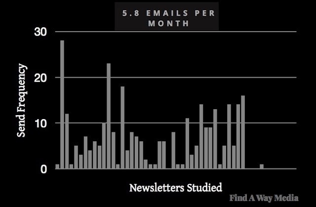 """B2B Email Newsletters: Format, Length, and Frequency Trends"" https://t.co/HNDftbAOrw #digitalmarketing #feedly"