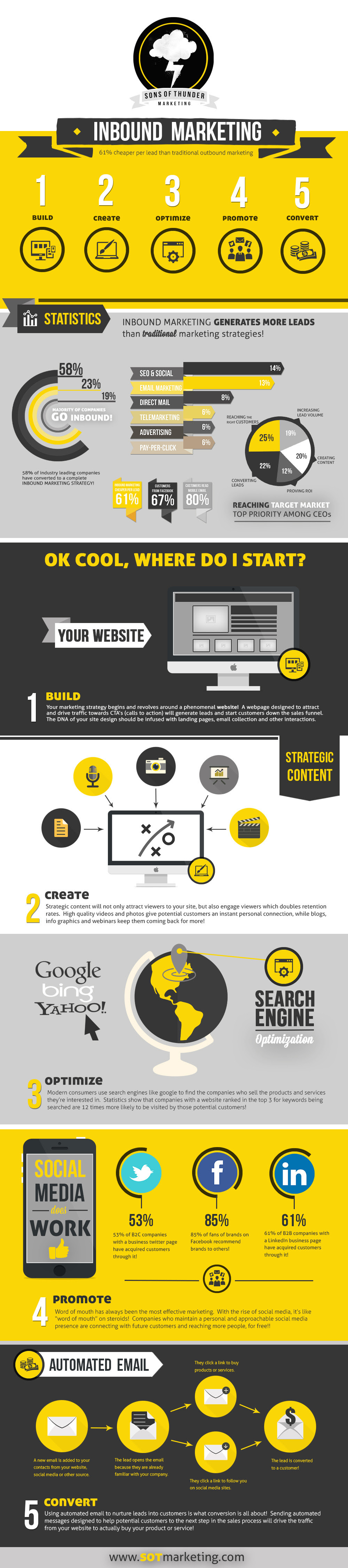 Infographic: Inbound marketing generates more leads than traditional marketing