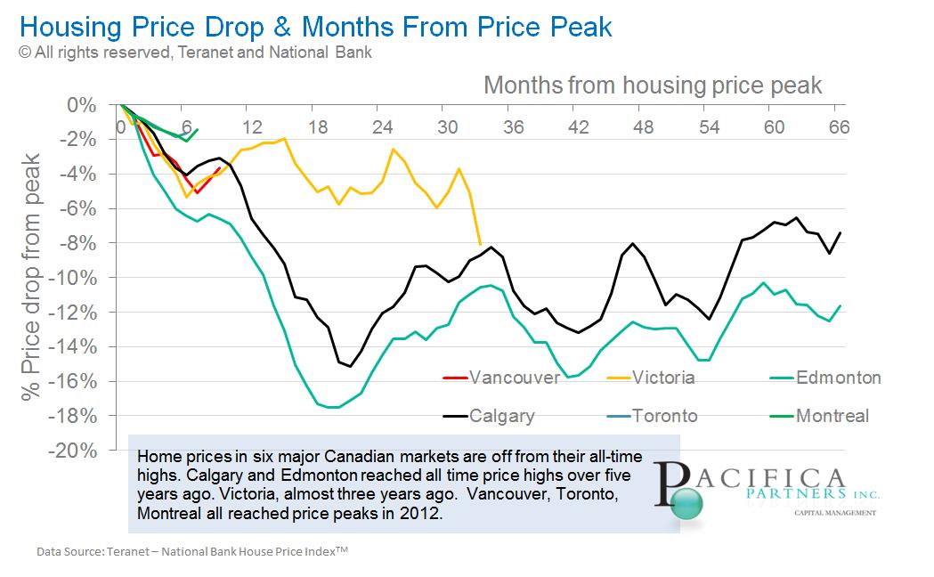 Canadian housing price drop