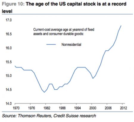 Capital stock age