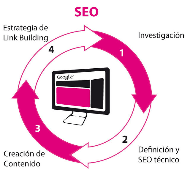 Natural Search Engine Optimization SEO