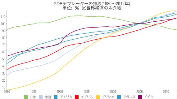 GDPデフレーターの推移(1980~2012年) - 世界経済のネタ帳