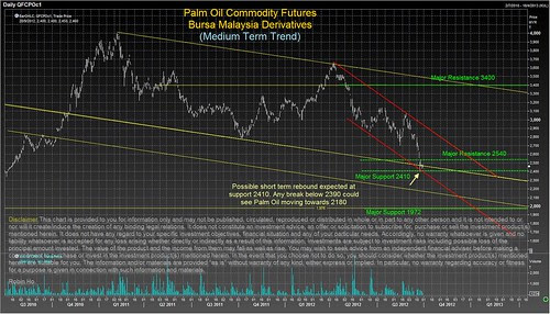 Palm Oil Medium Term Trend