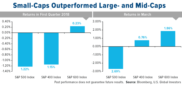 small-caps outperformed large- and mid-caps