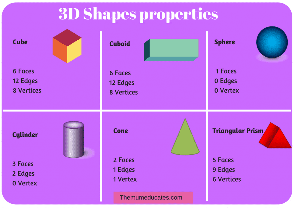 3d Shapes Faces Edges And Vertices Chart - Chart Walls