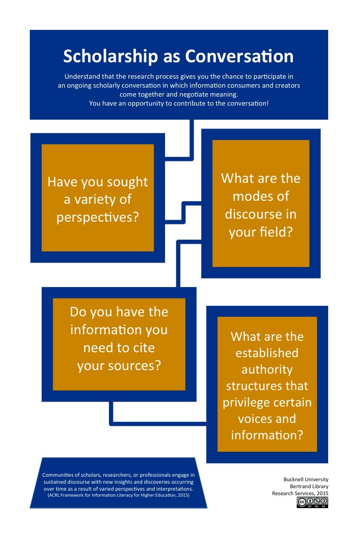Scholarship as Conversation - Framework for Information ...