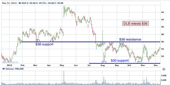 1-year chart of DLB (Dolby Laboratories, Inc.)