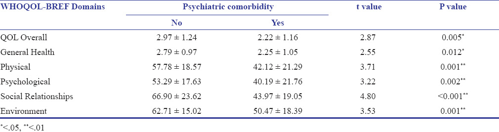 Psychiatric Comorbidity And Quality Of Life In Patients With Alcohol