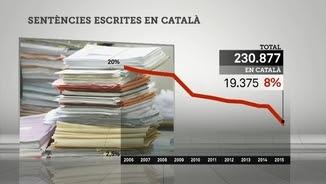 Gràfic de l'ús del català a la justícia