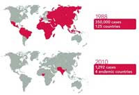 Map: Polio Eradication Progress From 1988 Through 2010