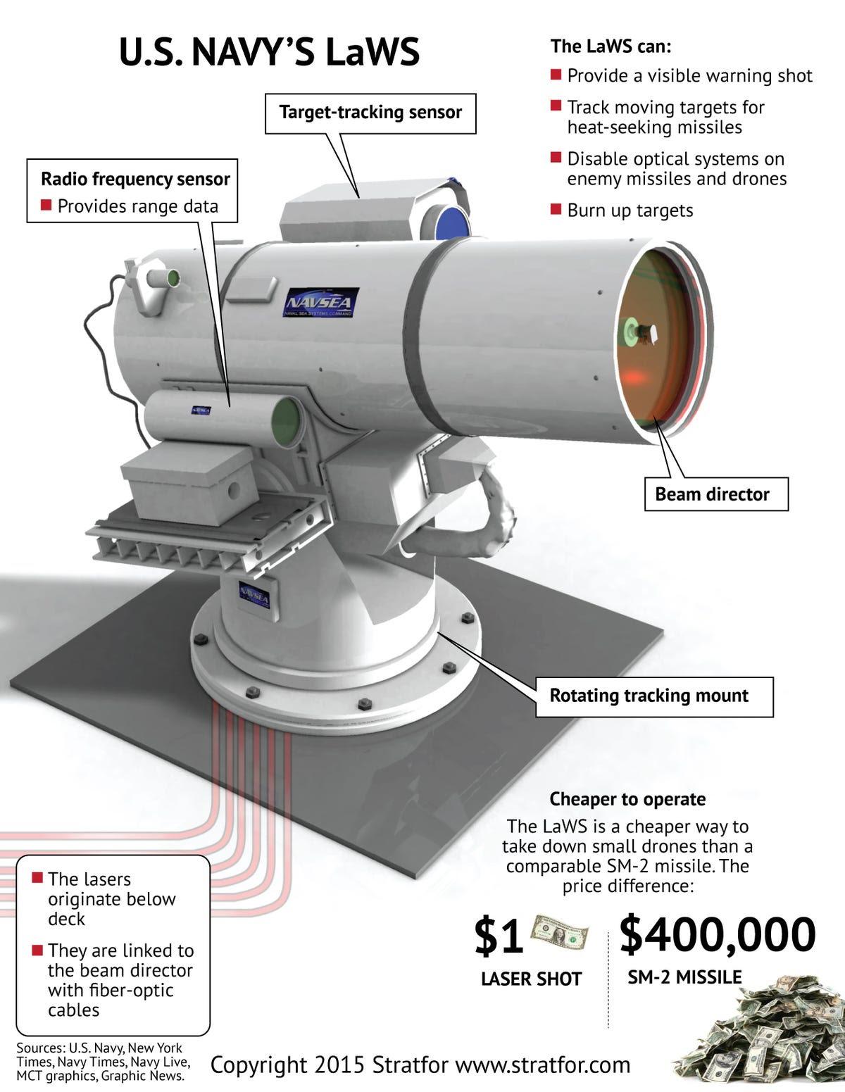 Resultado de imagen para Laser Weapon System (LaWS)