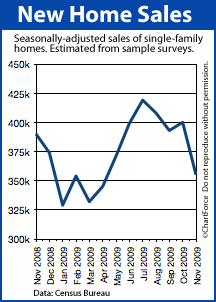 New Home Sales Nov 2008-Nov 2009