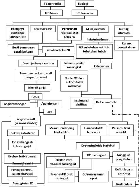 Jurnal keperawatan apendisitis pdf : Basketry-chronology