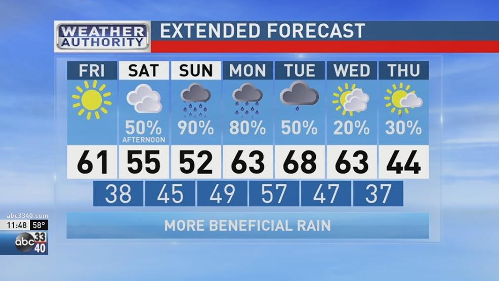 ABC 33/40 Weather Authority: Rain returns this weekend | WBMA