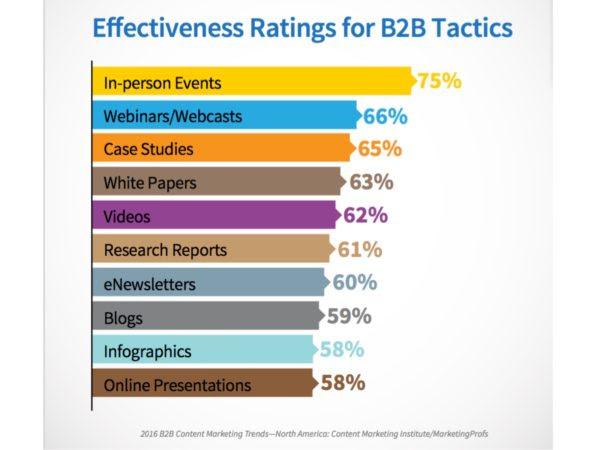 Effective B2B Marketing Tactics