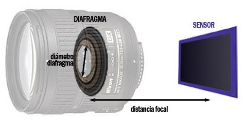 Apertura del Diafragma