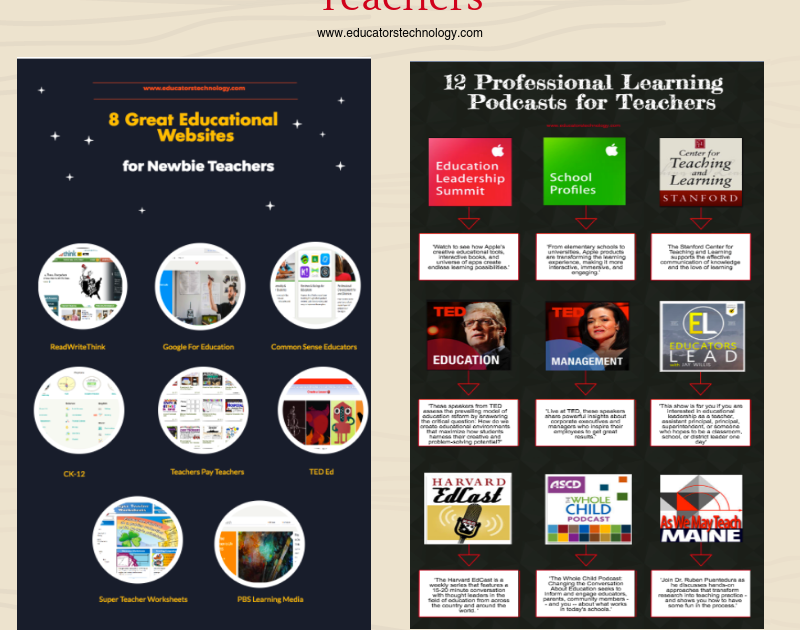 Some Helpful Professional Development Resources for Teachers | Educational Technology and Mobile Learning