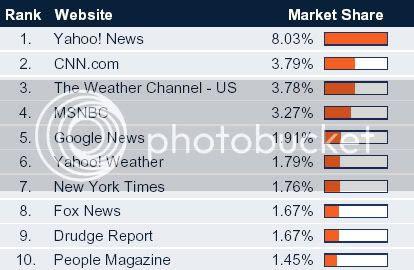 Drudge Report's Misleading Hitwise Rankings