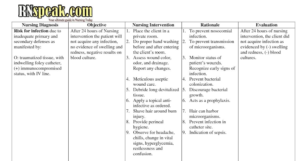 Nursing Care Plans Best Image list of nanda nursing ...