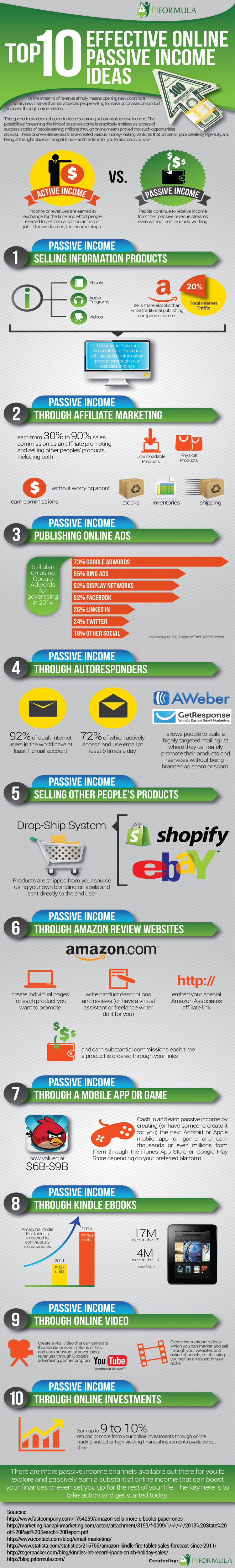 Infographic: Top 10 Effective Online Passive Income Ideas