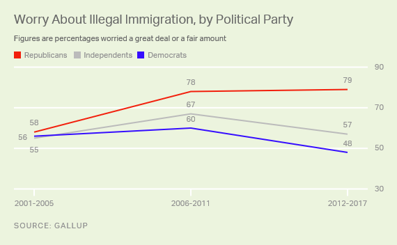 Trend: Worry About Illegal Immigration, by Political Party