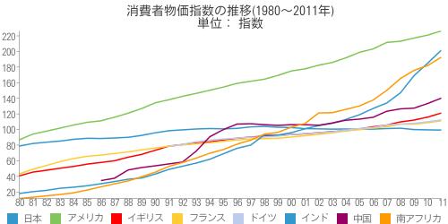 [世] 消費者物価指数の推移(1980~2011年)の比較(日本、アメリカ、イギリス、フランス、ドイツ、インド、中国、南アフリカ)