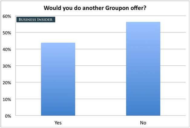groupon-discount