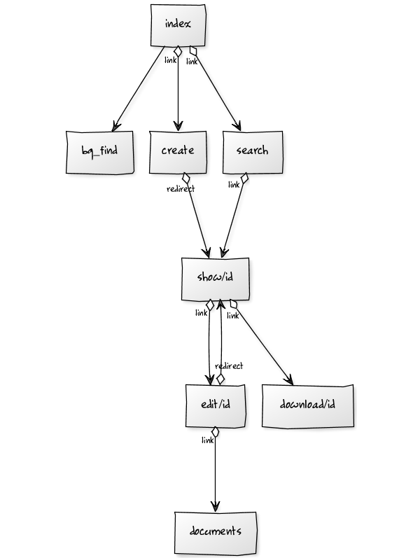 yUML diagram
