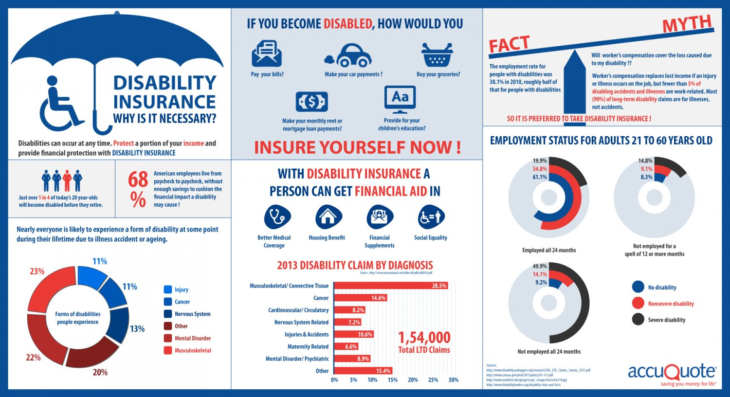 Trusted Guide About Why Is Disability Insurance Important ...