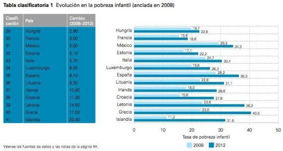aumento pobreza