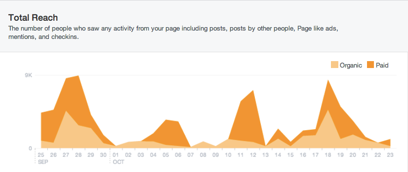 Facebook New Insights Total Reach