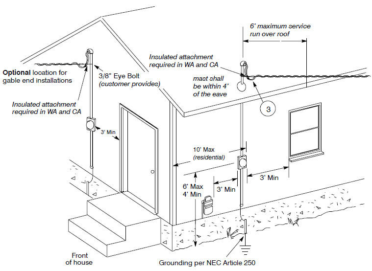 Residential Electrical Service Diagram