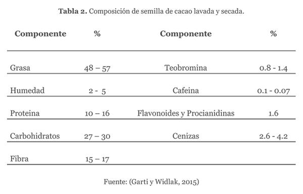 Composición de semilla de cacao lavada y secada
