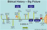 Bible Time Line Pictures