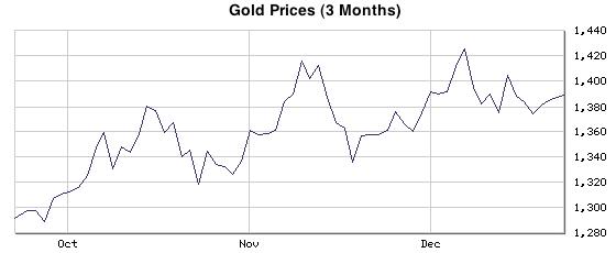 dec 2010 gold chart