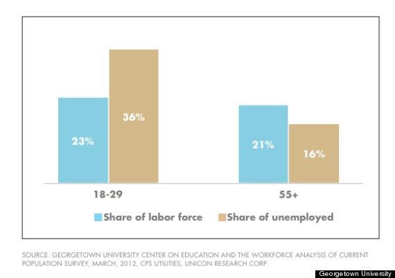 employed vs unemployed
