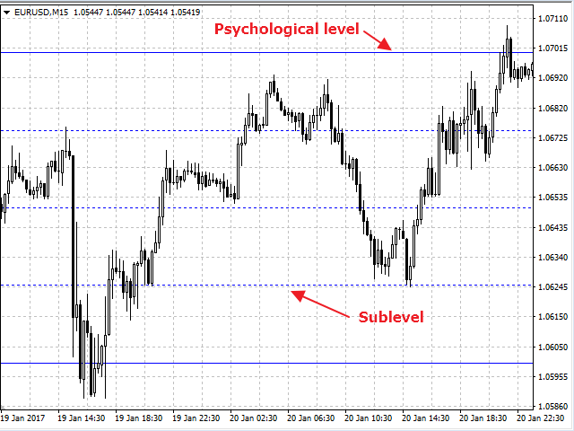 Psychological Levels For Multi Pair | Forex Indicators MT4