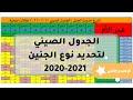 الجدول الصيني لتحديد نوع الجنين 2020-2021