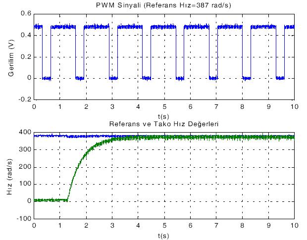 Tín hiệu máy phát tín hiệu PWM và tako