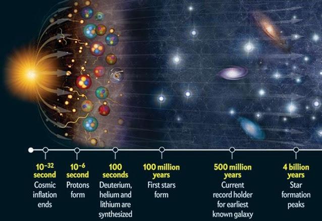 Universe-timetable