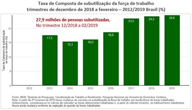 O recorde do desemprego e da subutilização da força de trabalho no Brasil