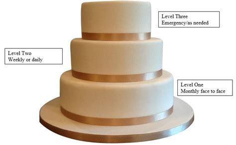 Wedding Cake Model for Home School Communication ? The