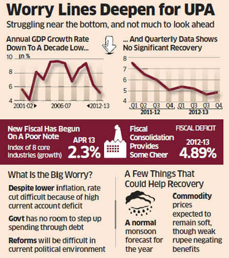 India's economy grew 4.8% in the fourth quarter of the last financial year, just a notch above the near-four-year low of the previous quarter.