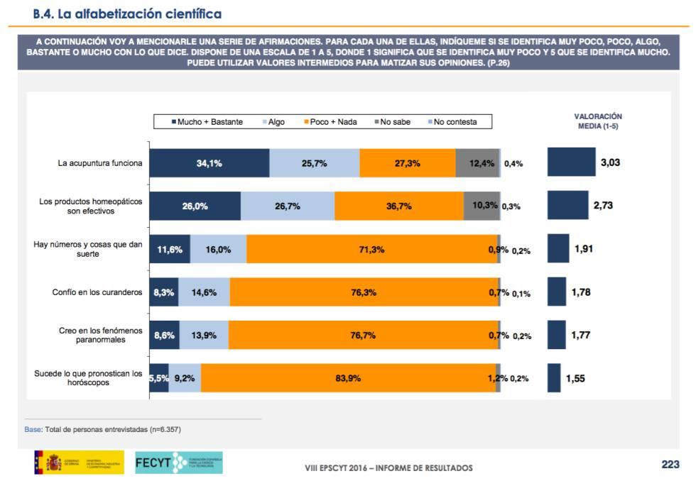Diapositiva con los resultados sobre pseudociencias.