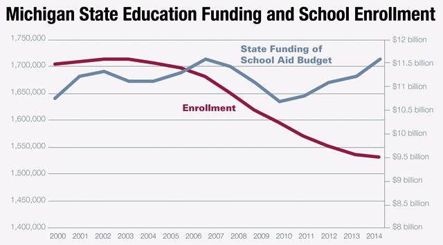 Images from  Repeating Inaccurate Claim About School Funding Does Not Make It True
